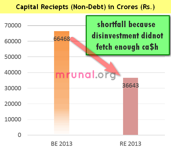 shortfall in capital reciepts