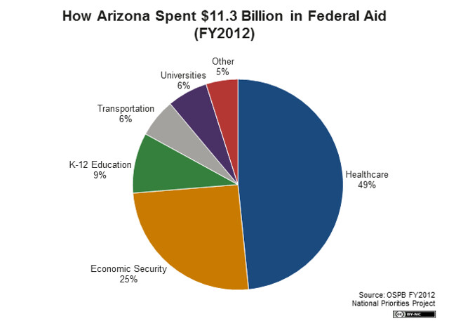 Arizona Federal Funds Pie