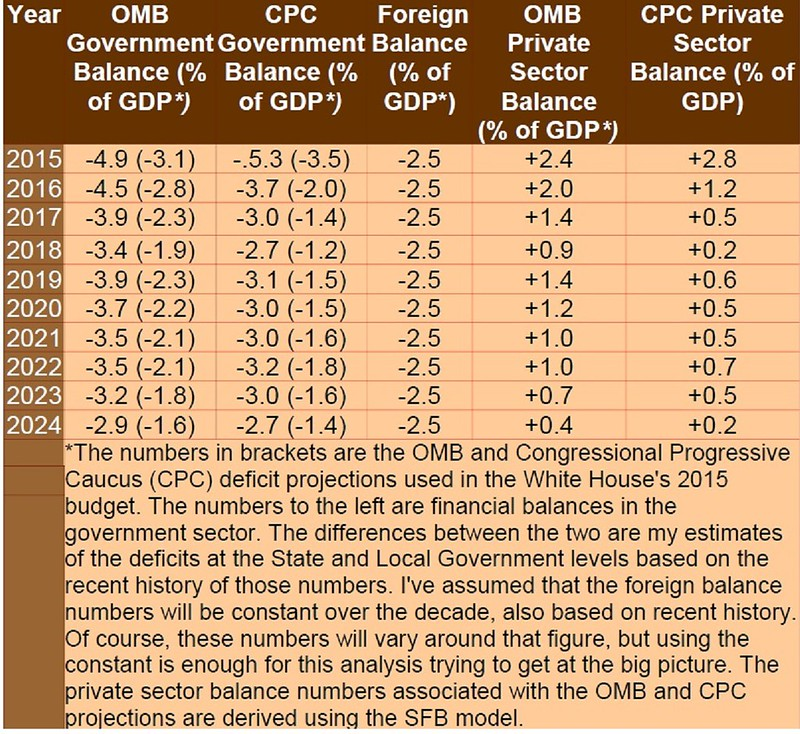 2015 - 2024 SFB Projections Assuming White House and CPC Budgets