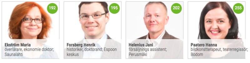 Ruotsinkieliset kuntvaaliehdokkaat 2017