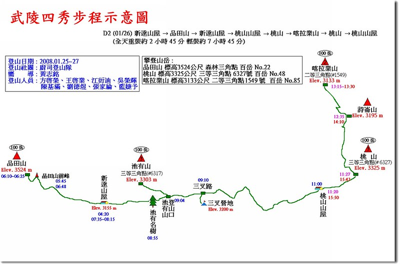 武陵四秀步程示意圖(2)