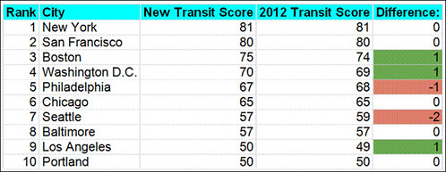 the top 10 for transit (courtesy of Walk Score)