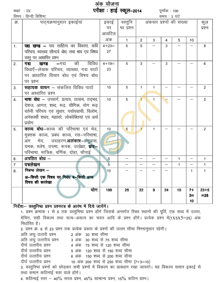MP Board Blue Print of Class IX Hindi Question Paper 2014