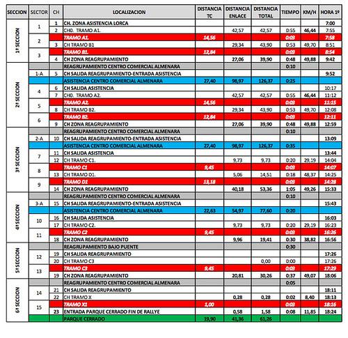 Itinerario-Horario ITINERARIO-HORARIO III Rallye Tierras Altas de Lorca 2014, Campeonato España Rallyes de Tierra CERT