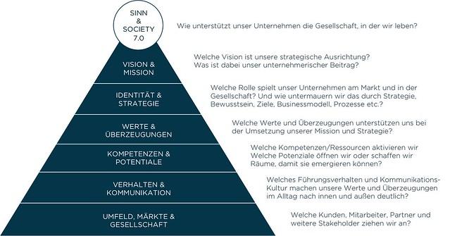 Integraler_Unternehmerische_Kompass_stefan-goetz.com