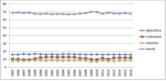 economia polignano grafico 8