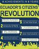 Ecuadorian Citizens Revolution