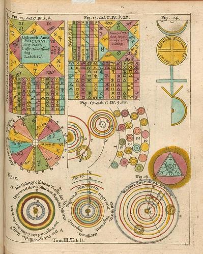 012-Opus Mago-cabbalisticum Et Theosophicum…1735- Georg Von Welling-fuente E-rara