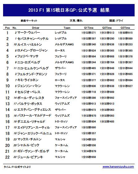 2013F1第15戦日本GP公式予選リザルト