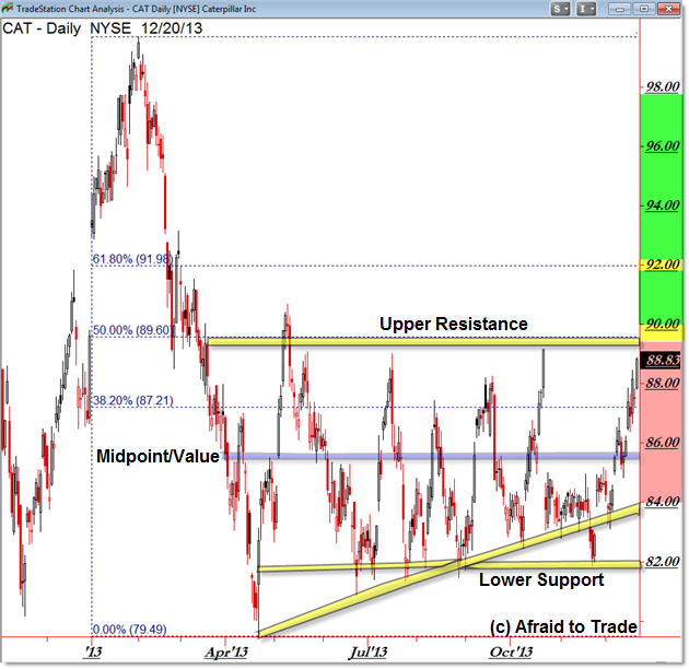 Caterpillar CAT Fibonacci Retracement Key Inflection Levels Chart Grid