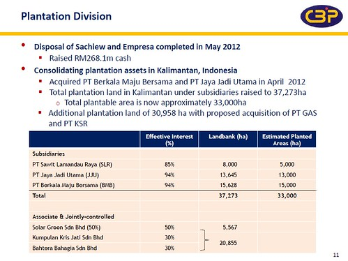 CBIP plantation subsidiaries 2012
