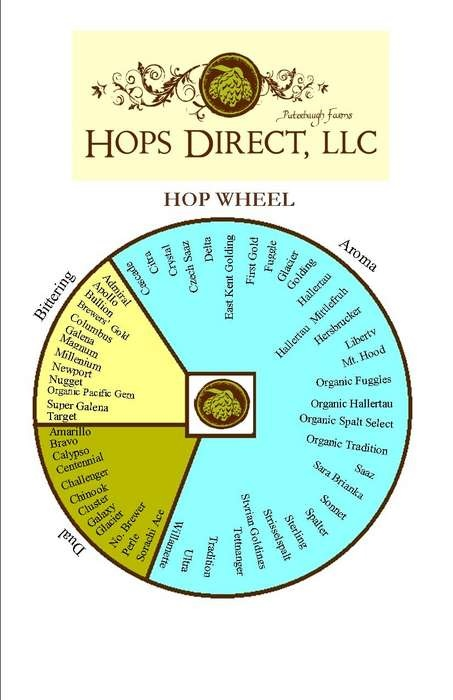hops-direct-hop-wheel