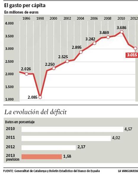 13h19 LV Evolución del Gasto en Cataluña 2
