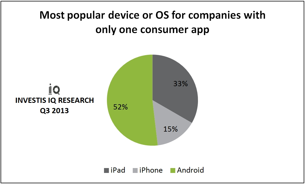 Most popular device or OS for companies with only one consumer app