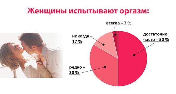 Статистика женских оргазмов