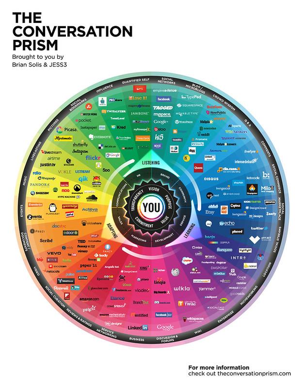 Conversation Prism 4