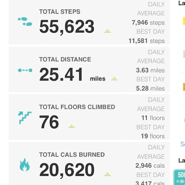 Finally some #operation50 success! 50k steps. 50 floors. Now I want to see 2 weeks in a row! #fitbit