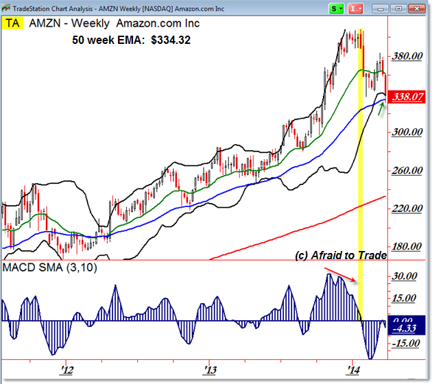 AMZN Amazon Weekly Chart Trend Retracement Reversal Trade