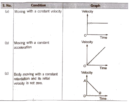 CBSE Class 11 Physics Notes Motion in a Straight Line