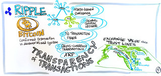 Transparency of Transactions