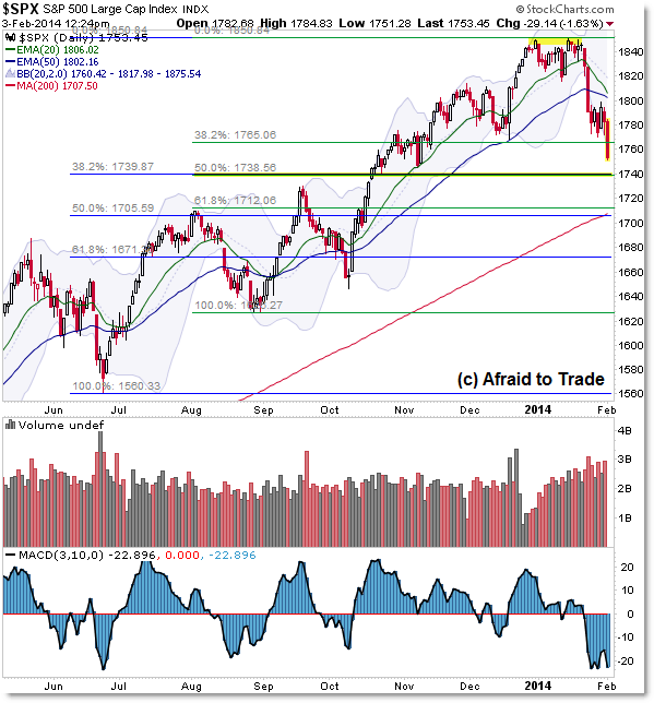 S&P 500 SP500 SPX Daily Chart Technical Analysis Fibonacci Retracement Breakdown of Support Break