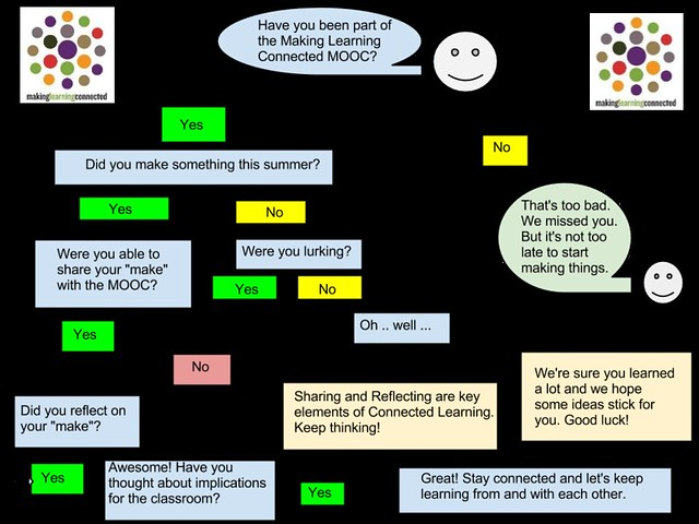 CLMOOC Reflection Flowchart
