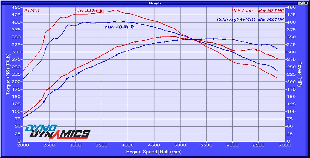 Dnyojet vs  Dyno Dynamics same car, same day - BMW 3-Series
