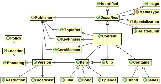 Simplified type hierarchy of the Atlas content types