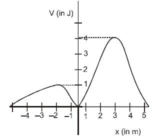 KVPY SB/SX - Part 1 - Physics - Question 39