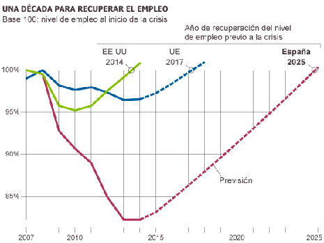 14c19 BBVA España no recuperará el empleo de 2007 hasta el 2025