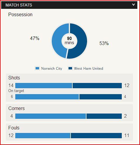 Second Half Stats: Norwich v west Ham