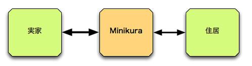 Minikura利用イメージ
