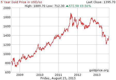 Gambar grafik chart pergerakan harga emas dunia 5 tahun terakhir per 23 Agustus 2013