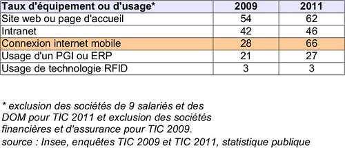 chiffres-tic-insee-2009-2011