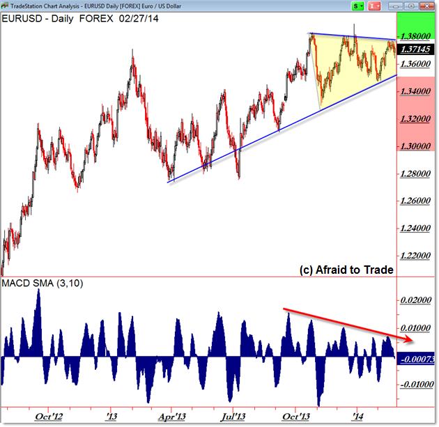 EURUSD Euro EUR/USD FOREX Daily Chart