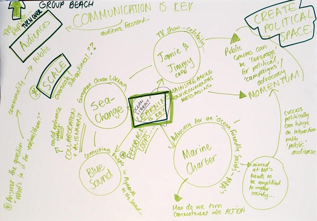 Collaborative ecosystems III