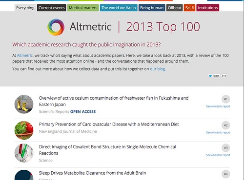 Altmetrics: Top Articles of 2013