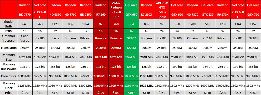 Một số thông tin benchmark của card đồ họa ASUS Radeon R7 260 DC2