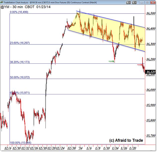 Dow Mini Dow Jones Futures Dow mini futures Range Levels Trade Planning