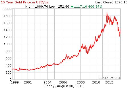 Gambar grafik chart pergerakan harga emas dunia 15 tahun terakhir per 30 Agustus 2013