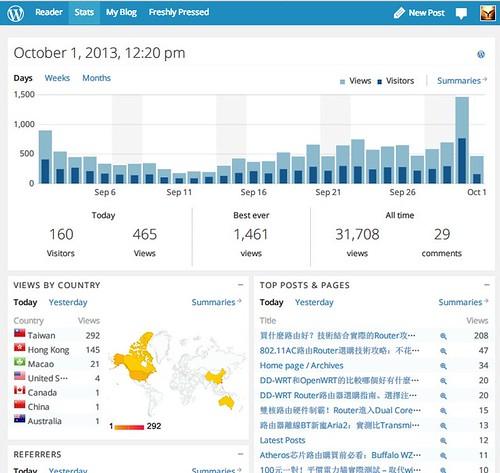 2013-10-01_wordpress Stat