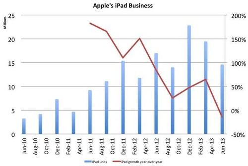 Apple's October iPads and Laptops