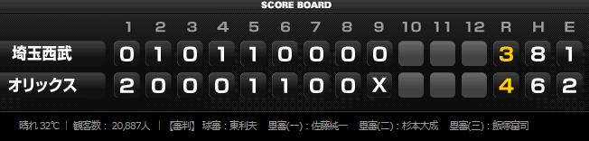2015年8月7日埼玉西武ライオンズVSオリックス・バファローズスコア