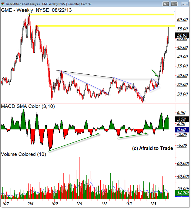 GME GameStop Weekly Chart Relative Strength Stock Scan Example Planning