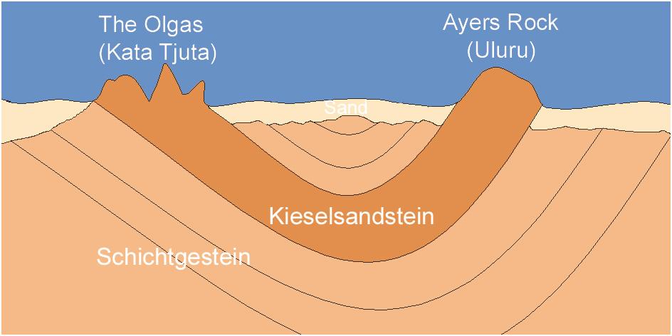 Schema_Kata_Tjuta_Uluru