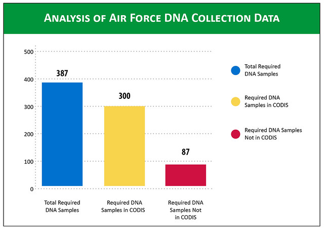 Analysis of air force dna collection data flickr photo for Analyse air maison