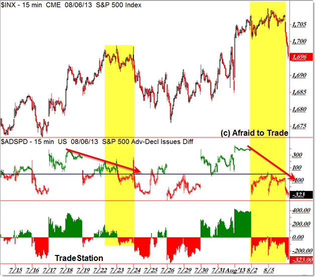 SP500 Market Internals Breadth Advance Decline