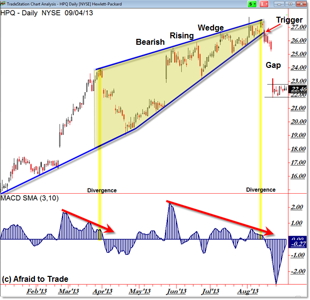 HPQ Hewlett Packard Bearish Rising Wedge Trend Reversal Price Pattern