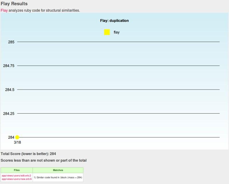 Flay measures code duplication.