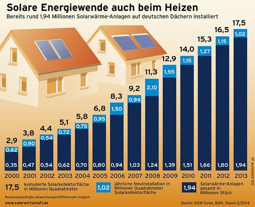 ST solare energiewende heizen-140206